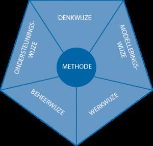 figuur1-25_kenmerken van een methode