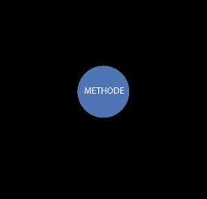 figuur1-25_kenmerken van een methode-kleurINF