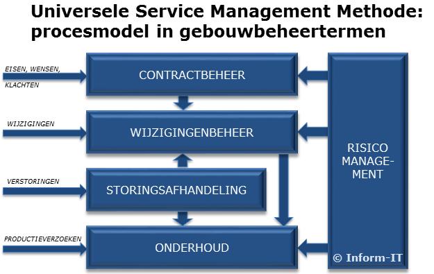 USMM-procesmodel in gebouwbeheertermen 625x395