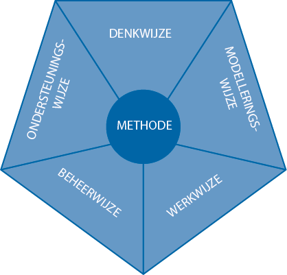 Methode