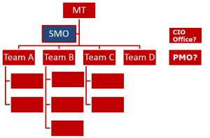 plaatje SMO in org - met PMO